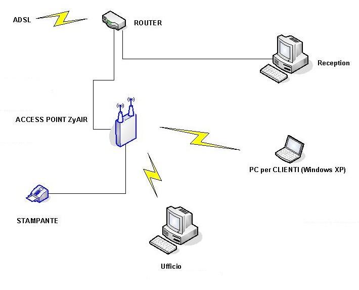 schema impianto wireless